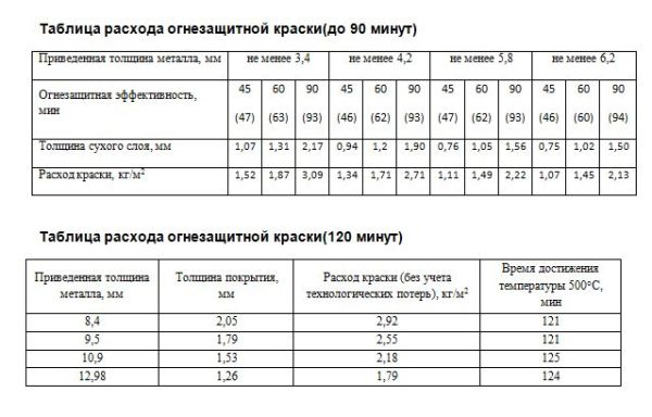 Таблица расхода огнезащитной продукции.