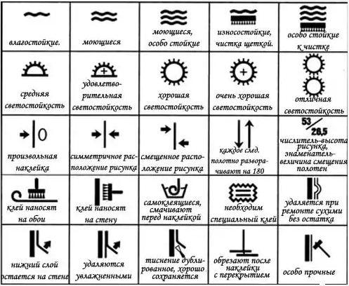 Таблица специальных обозначений с их расшифровкой, которые используются для указания на определенные характеристики обоев
