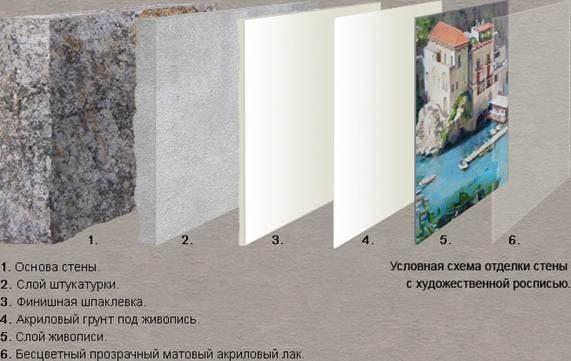 Так выглядит структура покрытия при росписи стен.