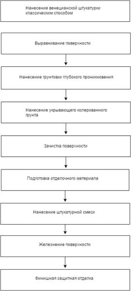 Технология классического фактурного оштукатуривания