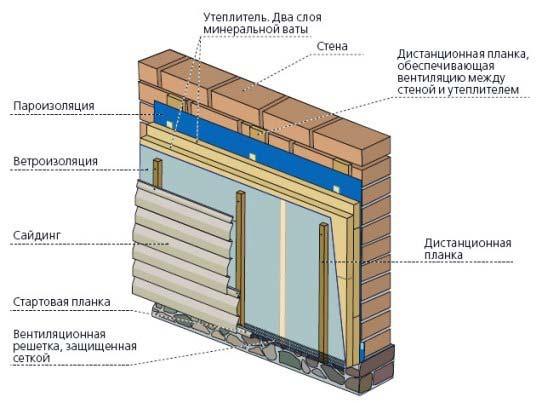 Технология отделки стены сайдингом