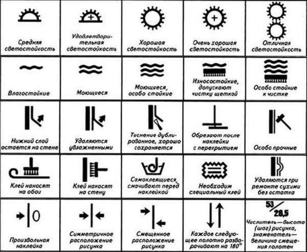 Условные обозначения технических характеристик обоев
