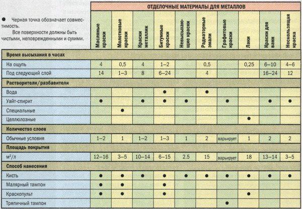 В данной таблице вы сможете найти множество полезной информации