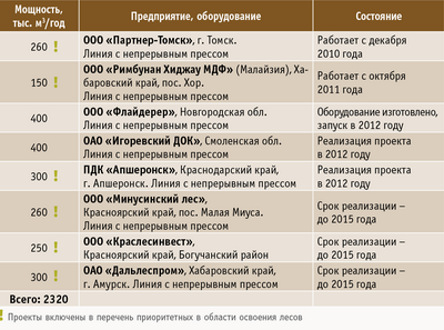 В России производству МДФ уделяют внимание