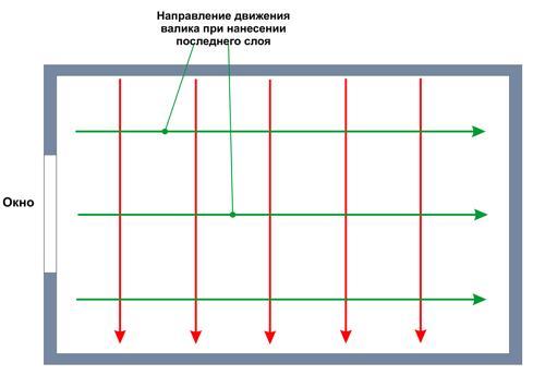 Вариант технологии окрашивания поверхности потолка с обоями при использовании малярного валика