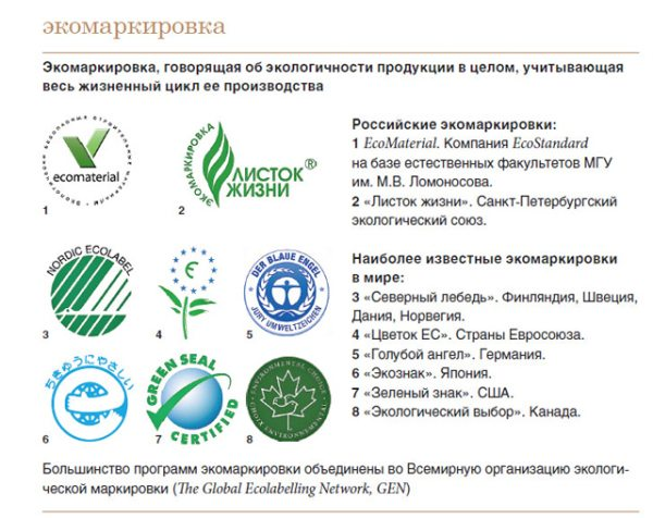 Варианты пиктограмм, говорящих об экологической безопасности