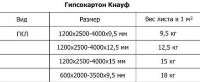 сколько весит лист гипсокартона