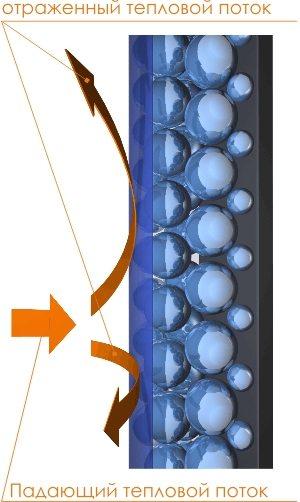 Все современные краски утеплители отражают инфракрасные излучения от источника.
