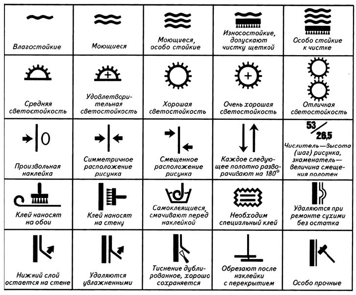Знаки, обозначающие способность фотообоев переносить воздействие солнечного света без пагубных последствий